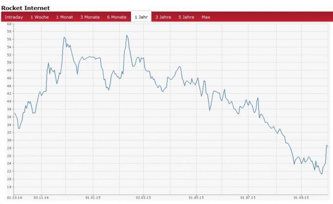 Rocket Internet rockt derzeit nicht so richtig. Die jetzt vorgelegten Halbjahreszahlen bremsten die allmähliche Erholung der Aktie wieder abrupt (Screenshot: ITespresso bei Börse Online).