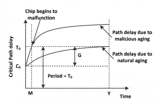Auswirkungen der MAGIC-Software auf die Lebenserwartung eines Prozessors (Screnshot: ITespresso)