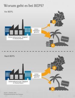 Die Situation vor und nach den Anti-BEPS-Maßnahmen aus Sicht des Bundesfinanzministeriums (Grafik: BMF).