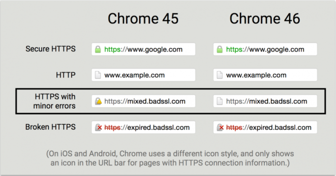 chrome-46-https (Screenshot: Google)