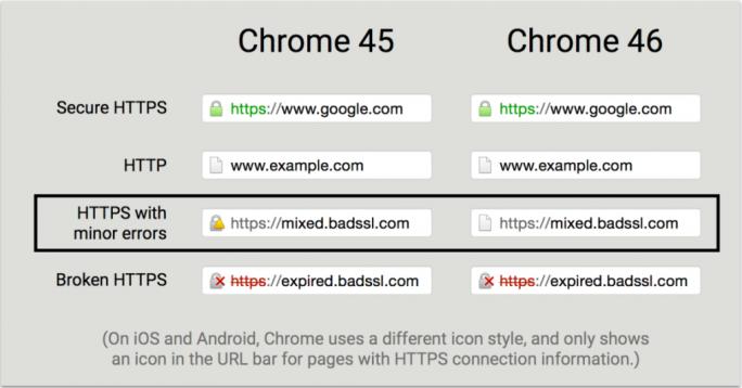 chrome-46-https (Screenshot: Google)