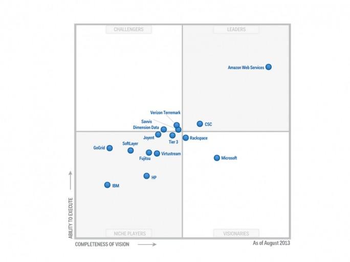 2013 lag das Feld der IaaS-Anbieter aus Sicht von Gatner noch recht nahe beieinander. IBM hat durch den Kauf von Softlayer einen bedeutenden Sprung nach vorne gemacht, Microsoft aus eigener Kraft. HP trat trotzt Übernahmen wie der von Eucalyptus auf der Stelle. In der US-zentrischen Sicht von Gartner nicht repräsentiert sind wieder einmal in Deutschland wichtige Firmen, etwa die Deutsche Telekom Pironet (Cancom), Host Europe sowie Fritz & Macziol. Der weltweit agierende Dienstleister Dimension Data dürfte dagegen in Deutschland stärker sein, als der Gartner-Betrachtung nach zu vermuten ist (Grafik: Gartner).