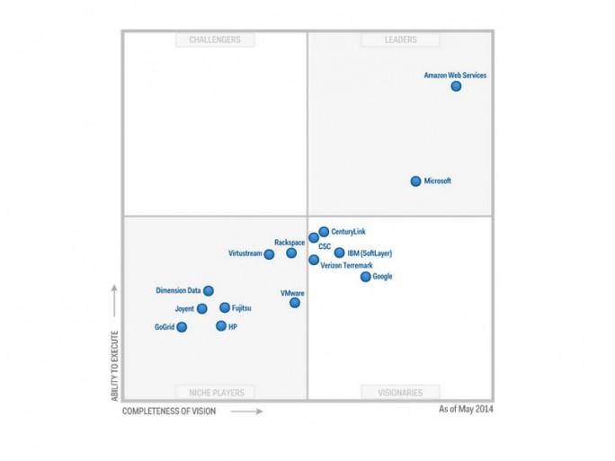 Schon im vergangenen Jahr war HP bei Public Cloud in die Nische abgerutscht - eine Position, die den Weltkonzern nicht zufriedenstellen kann (Grafik: Gartner).