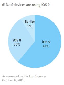 Lediglich auf 9 Prozent aller Phones, iPads und iPods Touch läuft Apple zufolge aktuell eine Betriebssystemversion, die es dem Hersteller überhaupt erlauben würde, ein durch den Nutzer gesperrtes Gerät zu entschlüsseln (Grafik: Apple).