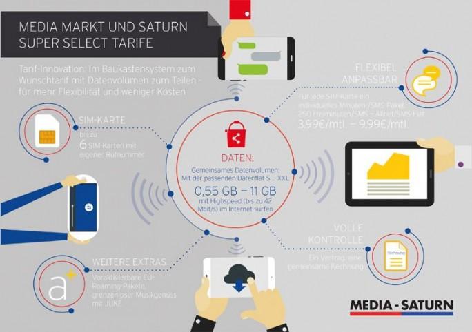 Übersicht über das Konzept hinter den Super-Select-Tarifen von Media Markt und Saturn (Bild: Media-Saturn)