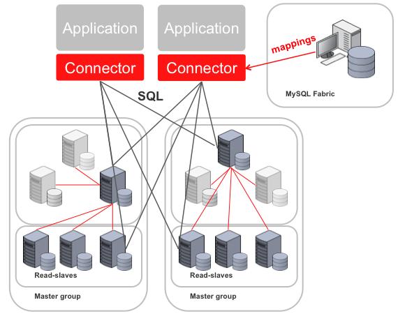 mysql_fabric_sharding (Bild: MySQL.com)
