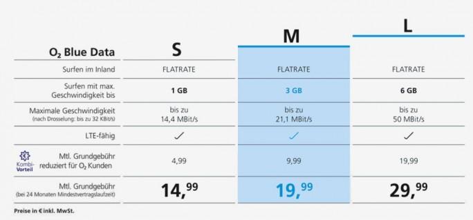 "Die ab 16. November gültigen ""O2 Blue Data""-Tarife für Tablet -Nutzer im Überblick (Grafik: O2)"