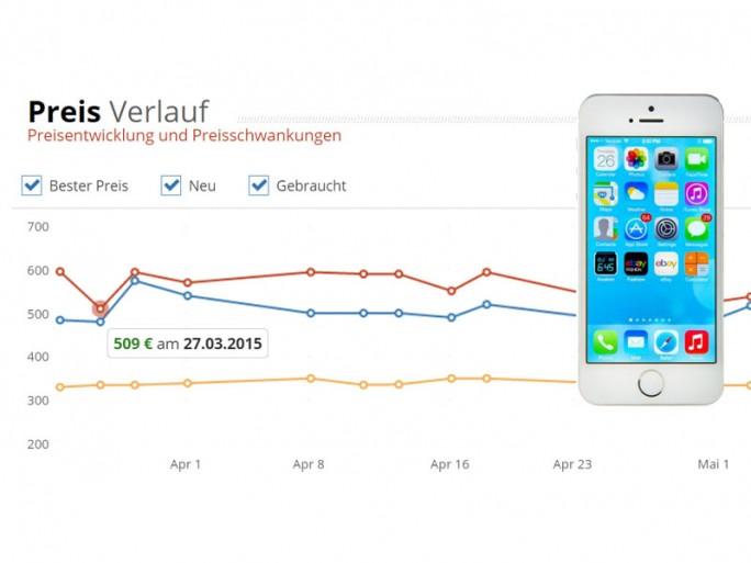 Den Nutzen seines Angebots illustriert MeinPreiswecker.de am Beispiel des iPhone 5: 24. März 2015 bei Amazon mindestens 595 Euro, drei Tage später nur noch 509 Euro (Grafik: SynApp).