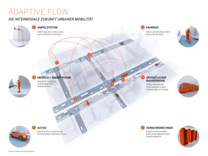 Im Rahmen des Pilotprojekte soll unter anderem durch einen Ampelphasenassistenten für einen besseren Verkehrsfluss gesorgt werden (Grafik: Audi).