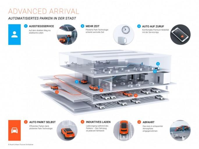 Infografik von Audi zum pilotierten Parken (Grafik: Audi)