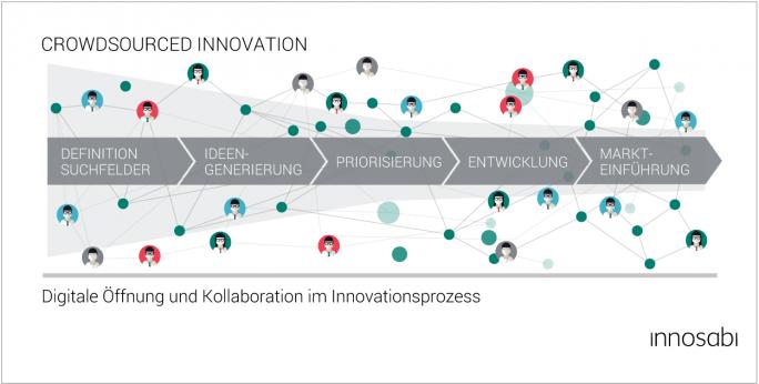 Die Grafik von Innosabi veranschaulicht den Prozess der Crowd-basierten Produktentwicklung, von der Ideenfindung bis zur Markteinführung. (Grafik: Innosabi)