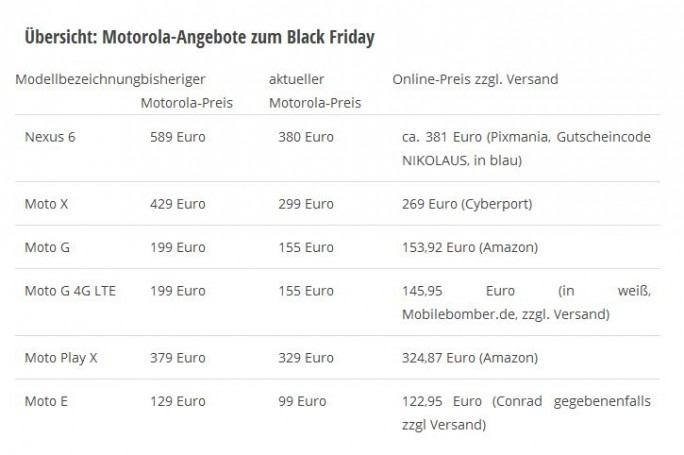 Motorola Angebote Black Friday (Grafik: ITespresso.de)