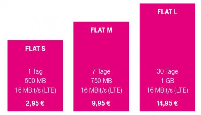Die Data-Start-Flat-Optionen sind ab dem 1. Dezember verfügbar (Grafik: Deutsche Telekom).