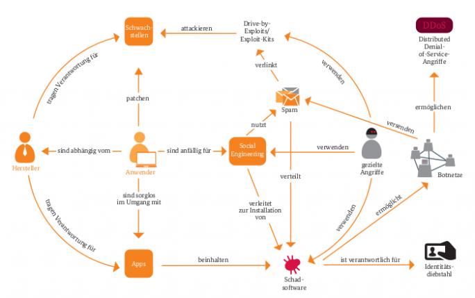 bsi_bedrohungslage (Grafik: BSI)