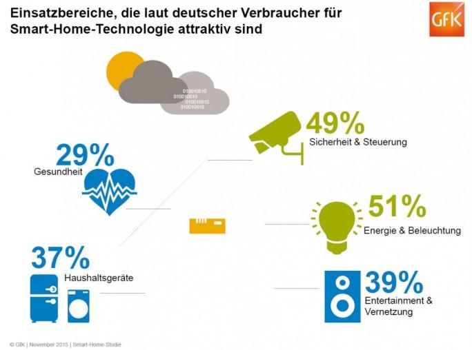Als für sie interessanteste Teilbereiche stuften die Verbraucher beim Themenfeld Smart Home Sicherheit und Steuerung sowie Energie und Beleuchtung ein (Grafik: GfK).