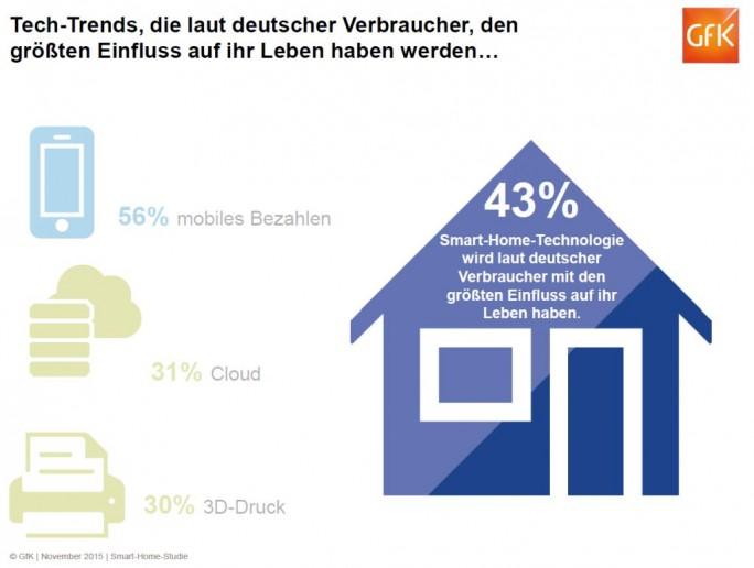 Smart Home ist einer der Technologietrends, von denen sich Verbraucher in den kommenden Jahren die größten Auswirkungen auf ihr Leben erwarten (Grafik: GfK).