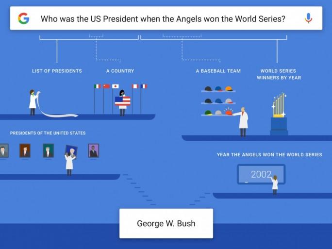 """Vorgehen der Google-Sprachsuche bei den Anfragen, die das Unternehmen als """"komplexe Fragen"""" einstuft (Grfaik: Google)"""