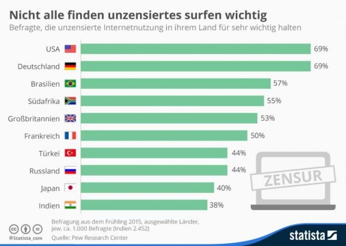 Laut einer Studie des Pew Research Center finden es 69 Prozent der Deutschen sehr wichtig, dass Menschen das Internet unzensiert nutzen können. In Großbritannien und Frankreich liegt der Anteil der Befürworter einer uneingeschränkten Netznutzung mit jeweils rund bei 50 Prozent deutlich niedriger (Grafik: Statista )