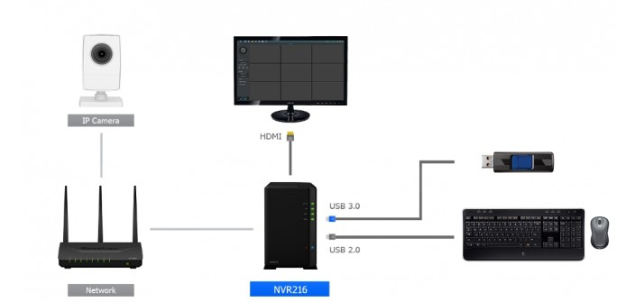 synology-nvr216-connections (Bild: Synology)