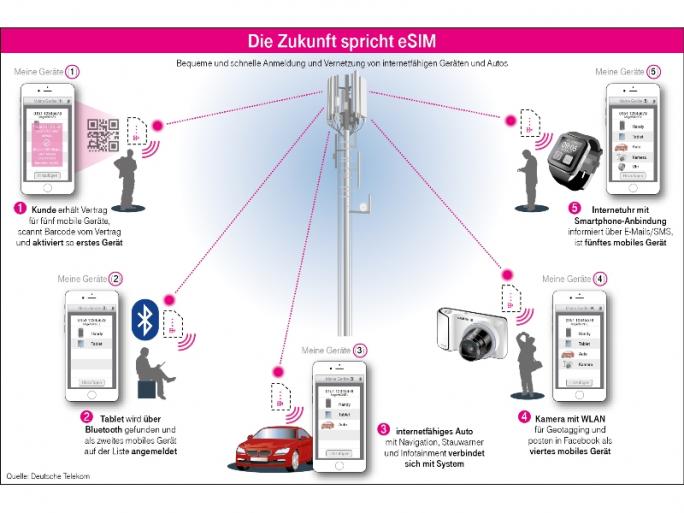 Die Deutsche Telekom sieht für die eSIM weit über das Smartphone hinausgehende Einsatzmöglichkeiten (Grafik: Deutsche Telekom).