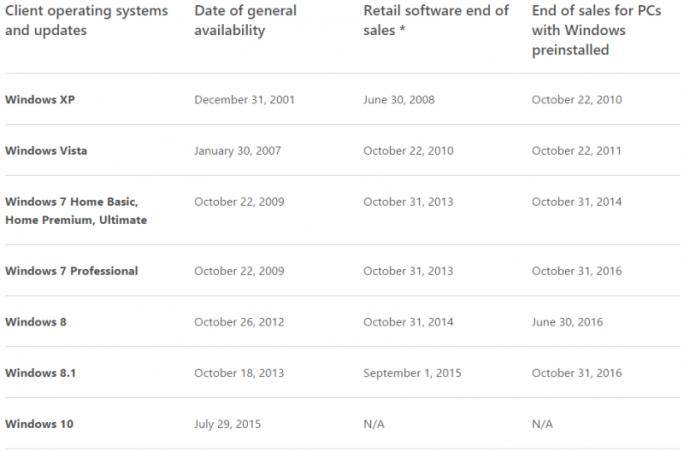 Microsoft hat das Verkaufsende für PCs mit vorinstalliertem Windows 7 Professional und Windows 8.1 auf den 31. Oktober 2016 festgesetzt (Screenshot: ITespresso).