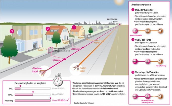 Die Anschlussarten - DSL, VDSL und Vectoring - im Vergleich (Grafik: Deutsche Telekom)