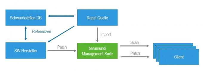 baramundi_schwachstellen-management (Screenshot: ITespresso via Baramundi)