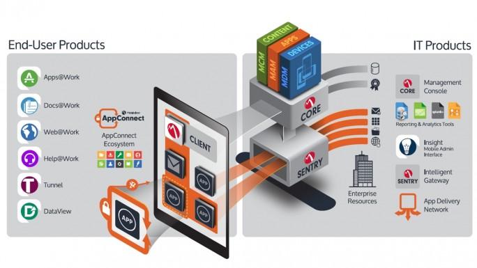 Wie Android-Smartphones in Firmen sicher werden: Die Mobile Iron Core Systemarchitektur und die dazugehörigen Endbenutzerprodukte wie beispielsweise Docs@Work für den sicheren Zugriff auf SharePoint und andere File System Repositories (Grafik: Mobile Iron).