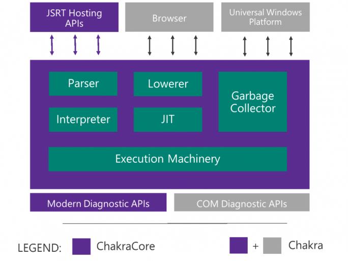 chakra-componentization (Bild: Microsoft)