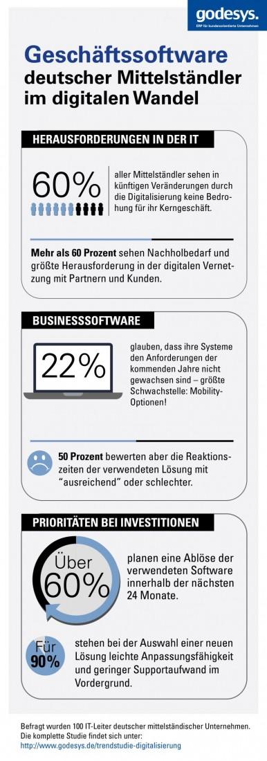 Digitalisierung im deutschen Mittelstzand (Grafik: Godesys)