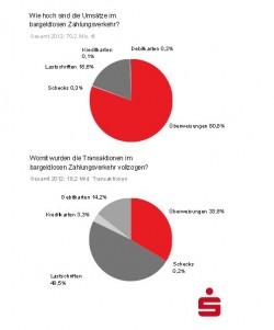 Überweisungen sind einer Präsentation der Sparkassen zufolge in Deutschland im bardgeldlosen Zahlungsverkehr nicht nur das meistgenutzte Verfahren, sondern bewegen auch die größte Summe (Screenshot: ITespresso).