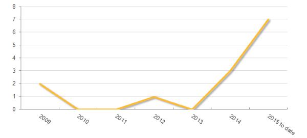 Übersicht über die Anzahl der von Symantec in den vergangenen Jahren neu dokumentierten Sicherheitslücken in iOS (Grafik: Symantec).