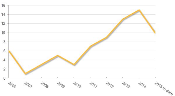 Die Anzahl der von Symantec in den vergangenen dokumentierten Mac-OS-Malware  (Grafik: Symantec).