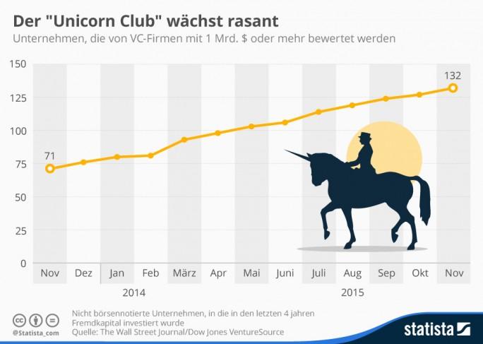 """132 Start-ups wurden im November laut Wall Street Journal von Venture-Capital-Firmen mit einer Milliarde Dollar oder mehr bewertet und dürfen sich somit zu den sogenannten """"Unicorns"""" zählen. Das entspricht einem Anstieg von 75 Prozent gegenüber dem Vorjahr. Der Großteil dieser Unternehmen ist in den USA beheimatet, 31 stammen aus Asien, lediglich 13 aus Europa (Grafik: Statista)."""
