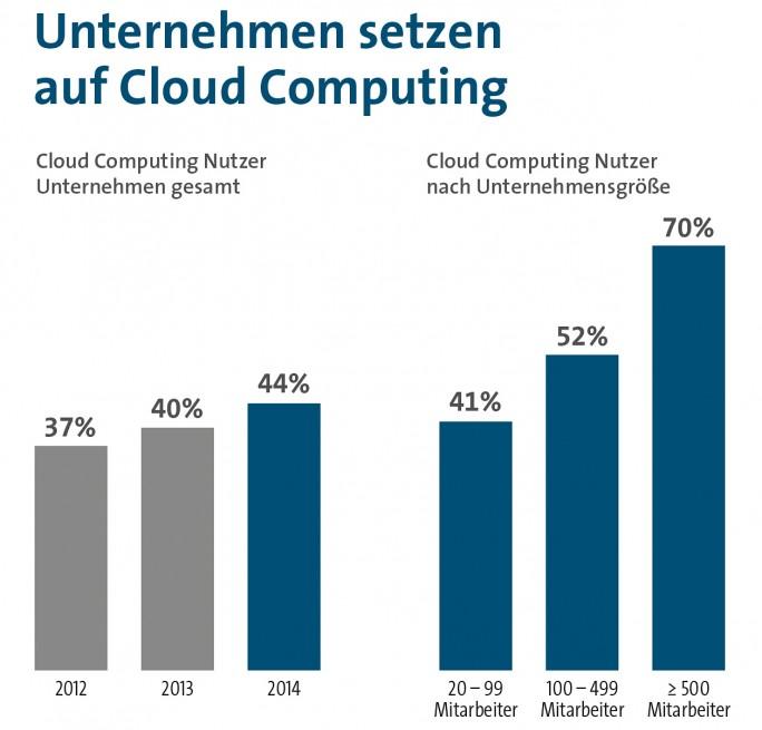 Immerhin schon 52 Prozent der Unternehmen mit 100 - 499 Mitarbeitern nutzen Cloud Computing. Das zeigt eine Bitkom-Studie von 2015 (Grafik: Bitkom).