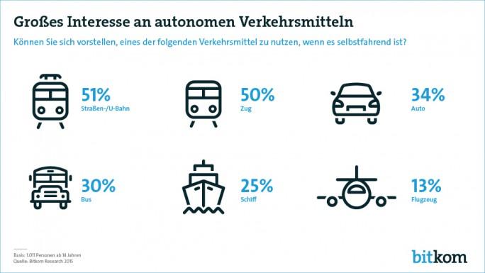 Der Bitkom hat zum Jahresende 2015 die Ergebnisse einer Umfrage zum Interesse der Deutschen an autonomen Verkehrsmitteln veröffentlicht (Grafik: Bitkom).