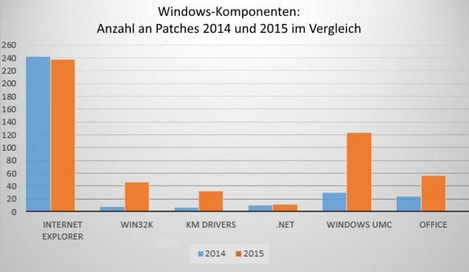 Anzahl gepatchter Komponenten – Vergleich 2014 / 2015 (Grafik: ESET)