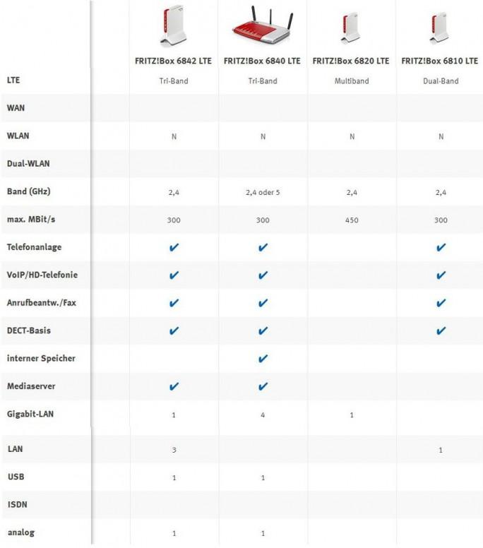 Die vier derzeit verfügbaren Fritz-Boxen mit LTE-Unterstützung (Grafik: ITespresso mit Material von AVM).