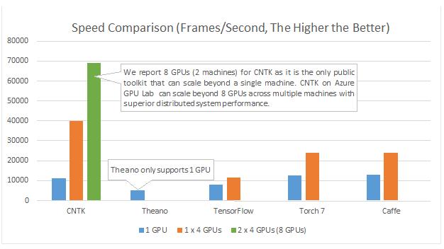 In einem von Microsoft angestellten Vergleich erzielt der hauseigene Ansatz CNTK deutlich bessere Leistungswerte als die Konkurrenz (Grafik: Microsoft).