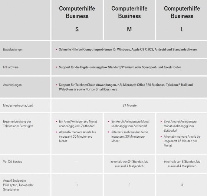 Leistungsübersicht über die drei Pakete der Computerhilfe Business der Deutschen Telekom (Grafik: DTAG)