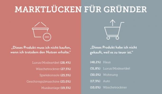 Das wachsende Interesse an Pay-per-Use-Alternativen in Deutschland bietet auch Chancen für Start-ups, die den Bedarf bedienen (Grafik: Zuora