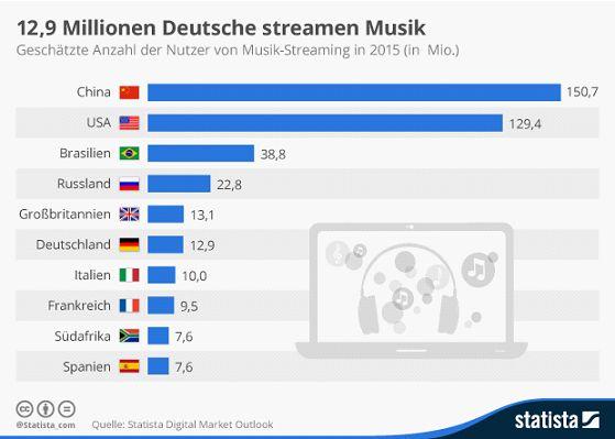 12,9 Millionen Deutsche streamten dem Digital Market Outlook von Statista zufolge im Sommer 2015 Musik. In den USA nutzte damals dagegen schon jeder zweite Bürger über 16 Jahren entsprechende Angebote (Grafik: Statista).