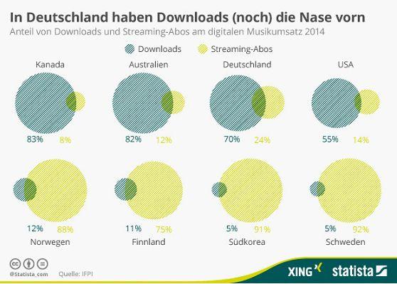 Während sich Streaming in einigen Ländern, speziell in Skandinavien, schon durchgesetzt hat, setzen deutsche Nutzer bislang noch weitgehend auf Downloads. Während 2014 hierzulande noch 70 Prozent des Umsatzes mit digitaler Musik auf Downloads entfielen waren es weltweit nur noch gut 50 Prozent (Grafik: Statista).