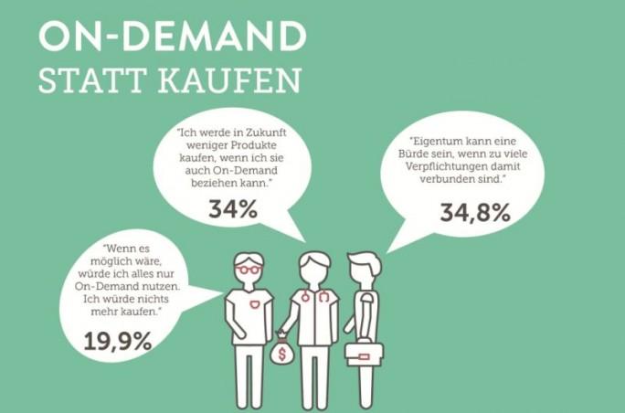 Einer aktuellen Umfrage zufolge will ein Drittel der Deutschen in Zukunft weniger kaufen, wenn es Pay-per-Use-Alternativen gibt. Weitere 20 Prozent würden sogar keinerlei Produkte mehr kaufen, wenn sie immer nur für den Nutzen bezahlen könnten (Grafik: Zuora)