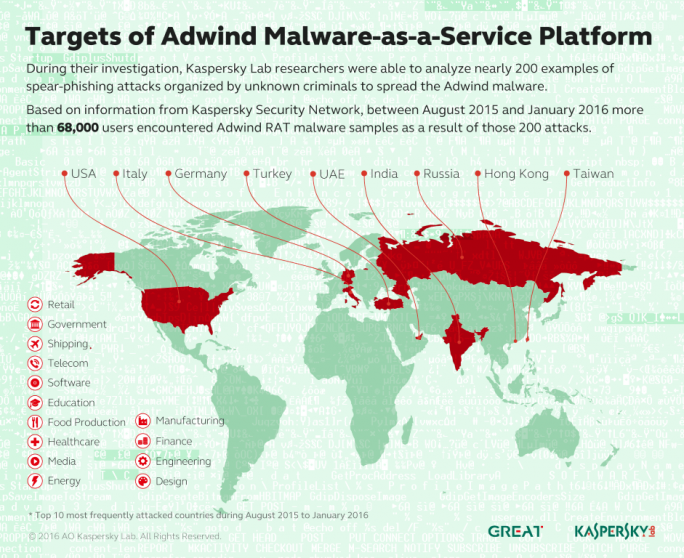Kaspersky_Map_of_adwind_ (Grafik: Kaspersky Lab)