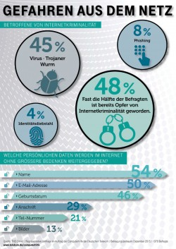 cybercrime-umfrage-computerhilfe (Bild: Deutsche Telekom)