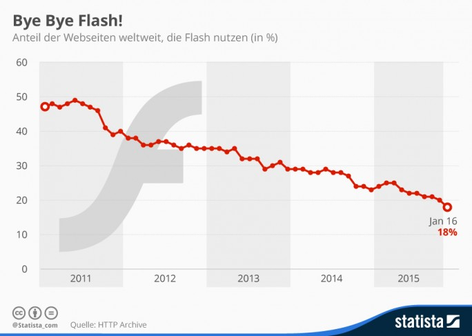 flash-nutzung-websites-statista ()