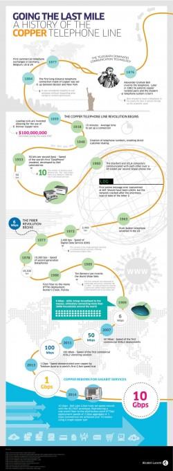 Infografik von Alcatel-Lucent zur Entwicklung der Datenübertragung über Kupferleitungen (Grafik: Alcatel-Lucent, Stand 2014)