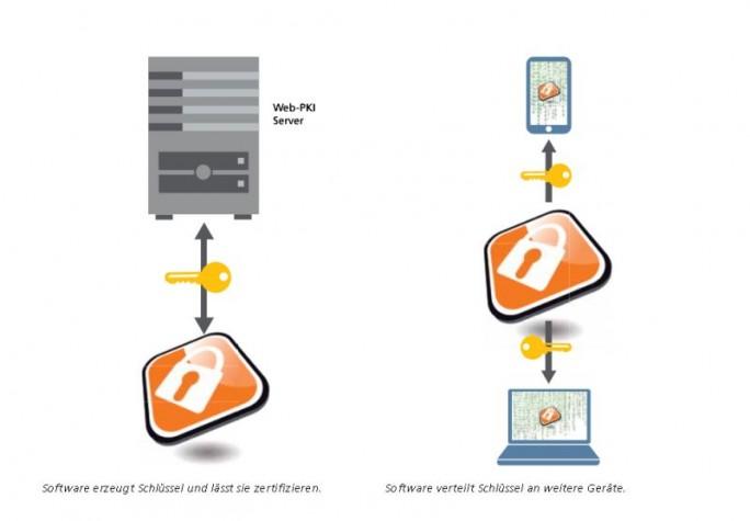 Aufgabe und Funktionsweise der Volksverschlüsselungssoftware (Grafik: Fraunhofer SIT)