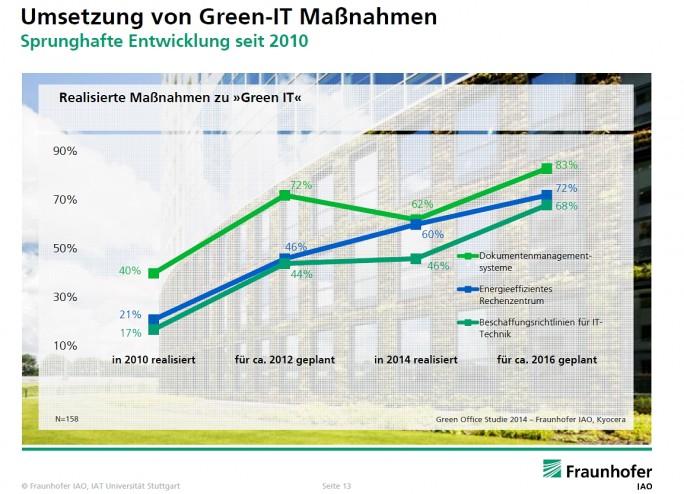 Dokumentenmanagement ist auch gut für die Umwelt und wird vom Fraunhofer Institut als Green-IT-Maßnahme gesehen. Die Grafik zeigt, dass 2014 schon 83 Prozent aller Unternehmen Dokumentenmanagement-Systeme nutzen (hellgrüne Kurve). (Grafik Fraunhofer IAO)